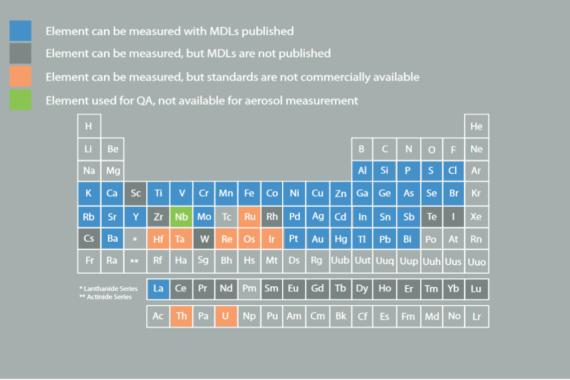 Cooper Enviromental Xact 625 Metal Metallmessgerät Periodensystem