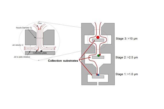 Dekati DLPI Kaskaden-Niederdruckimpaktor
