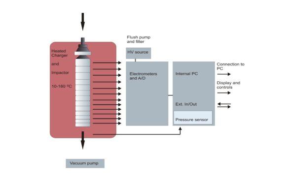 Funktionsweise Dekati High Temperature ELPI+