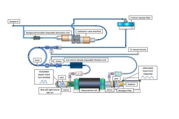 Ecotech Serinus60 NO2 Messgerät Messprinzip